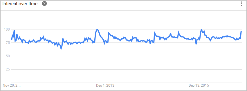 google trends make money
